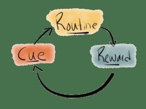 Habit-loop   routine-cue-reward   yin-yoga  